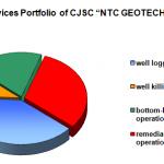 """Services Portfolio of CJSC """"NTC GEOTECHNOKIN"""""""