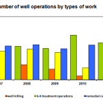 Number of well operations by types of work