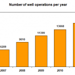 Number of well operations per year